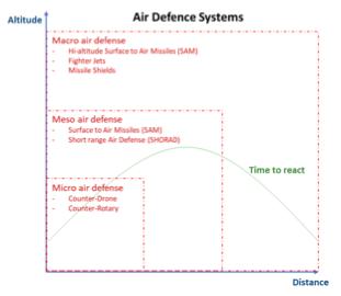 Micro Air Defence – en ny disciplin i forsvaret?
